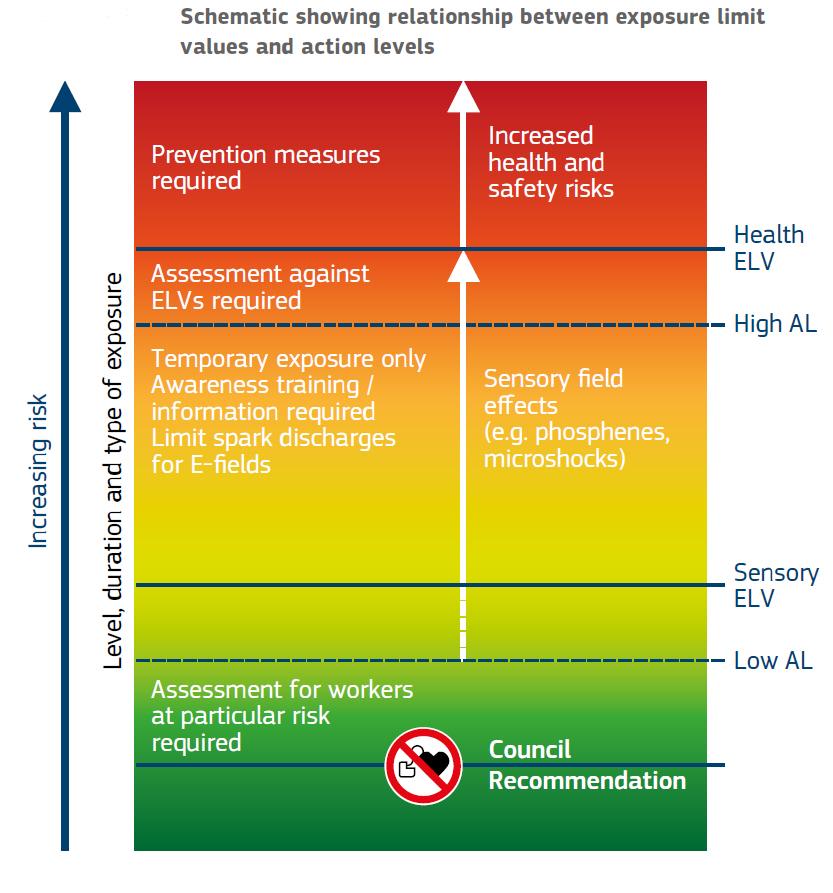 EMF Safety